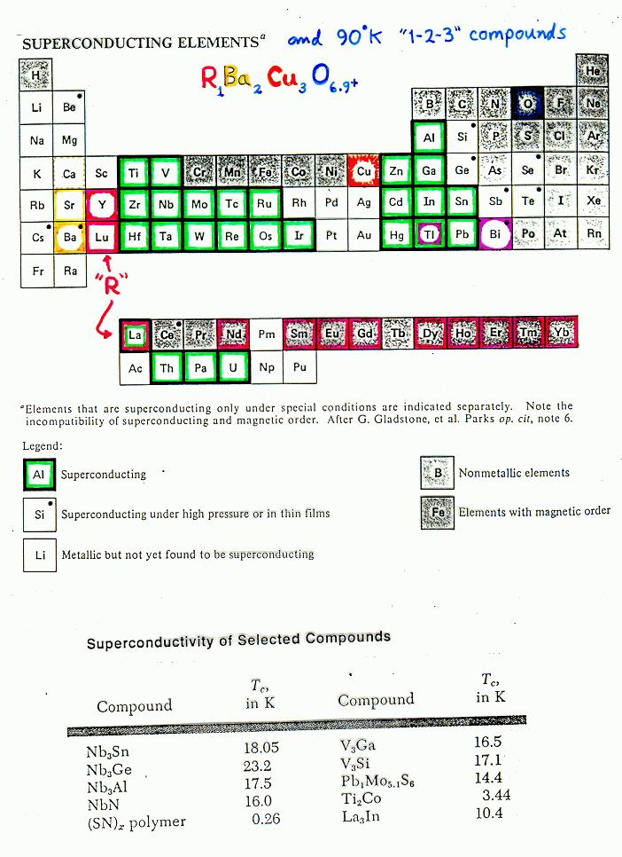 Periodic table showing superconducting elements and htsc components urtaz Images